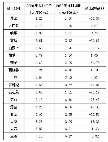 淄博:4月份肉菜价格有所