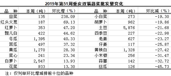 重庆蔬菜批发交易周分析2019年第51期