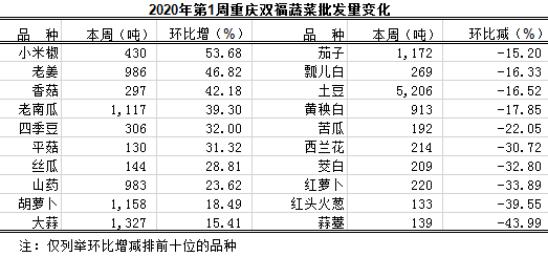 重庆蔬菜批发交易周分析2020年第1期