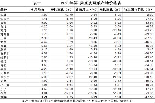 重庆农产品及农资价格周报2020年第1