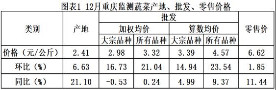 重庆市大宗农产品产销形势月报(2019