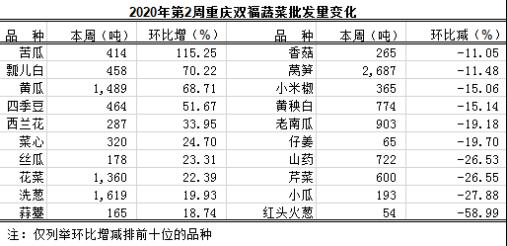 重庆蔬菜批发交易周分析2020年第2期