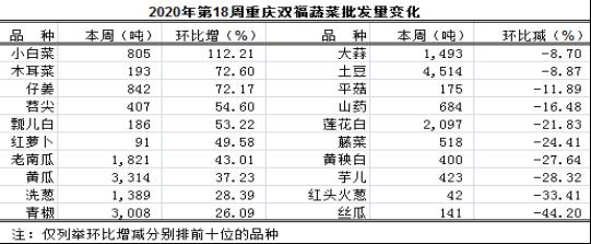重庆蔬菜批发交易周分析2020年第18期(总195期)