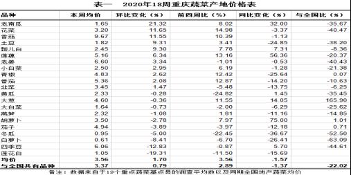重庆农产品及农资价格周报2020年第18期(总592期)