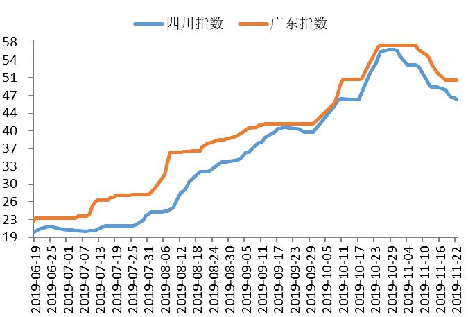 表6深圳,四川单位鸡肉v单位情况表价格:元广东猪肉多少钱一斤图片