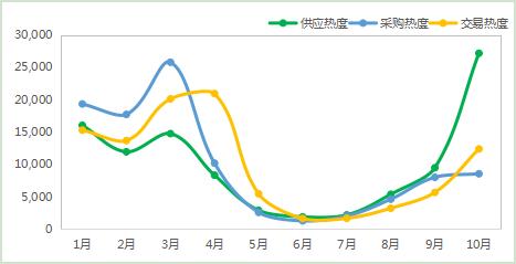 《【奇亿娱乐首页】2020年10月柑橘电商市场监测分析》